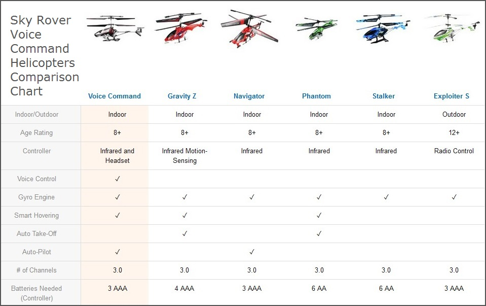 Sky Rover Helicopters Comparison